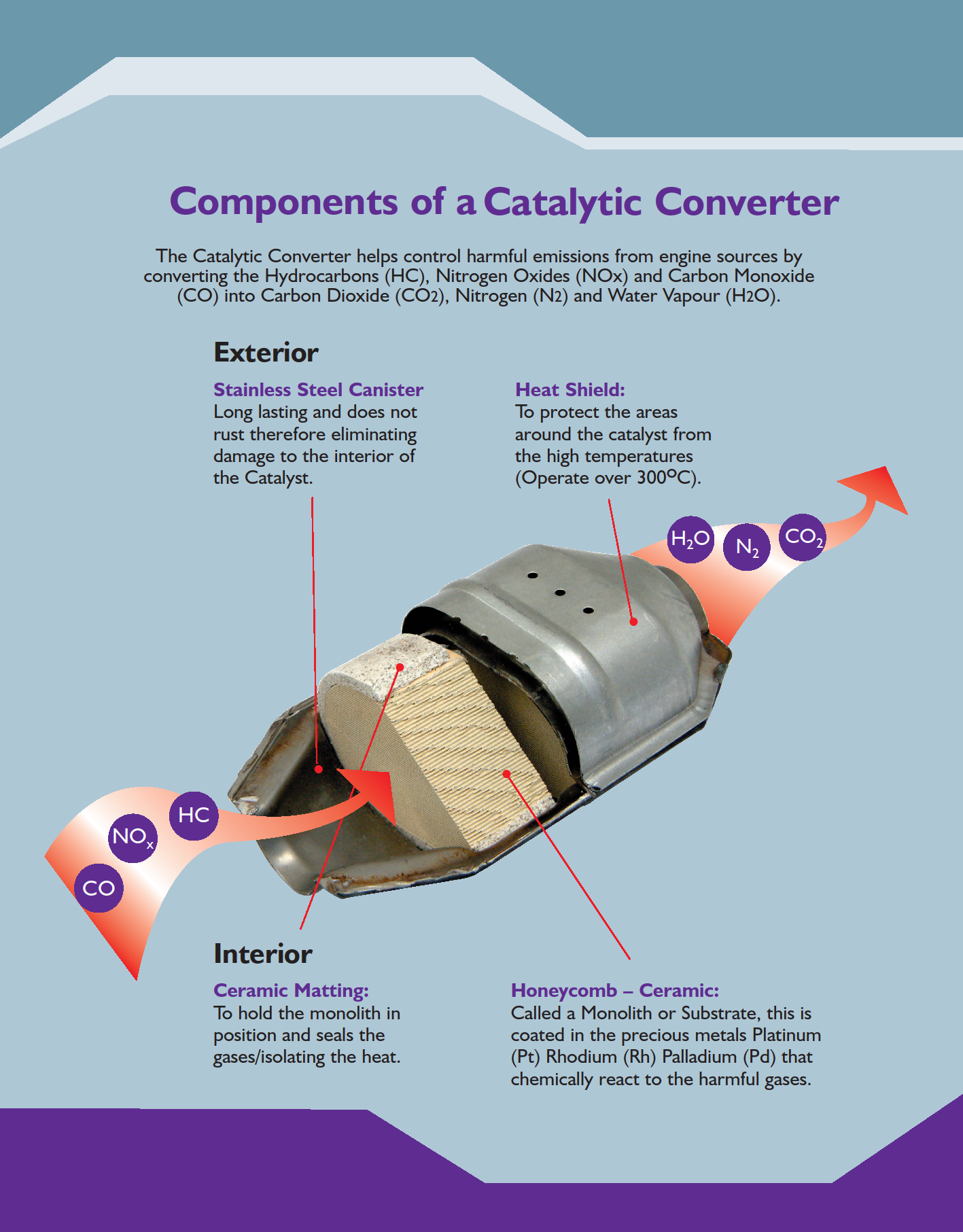 how to tell if catalytic converter is plugged
